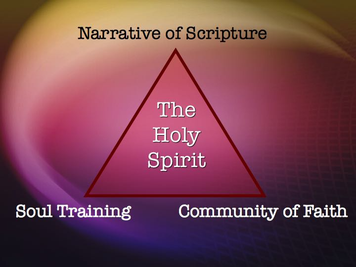 The Holy Spirit Triangle